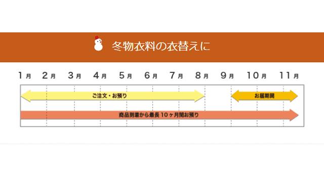 リコーべの保管コース・スケジュール