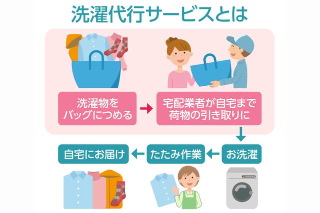 洗濯代行サービス利用フロー