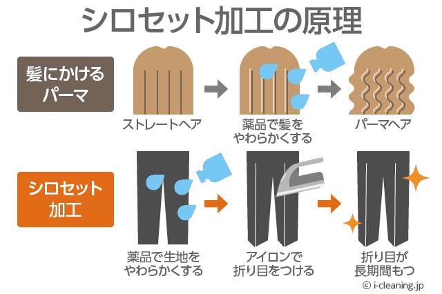 シロセット加工の原理